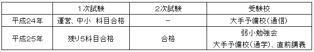 takahashi_jukenreki